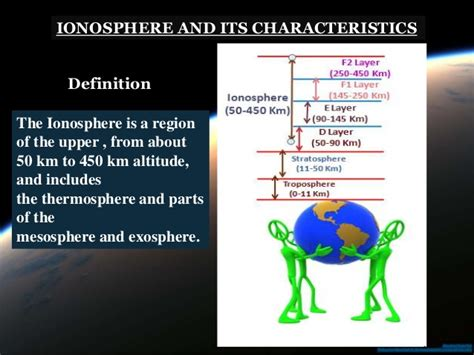 Ionosphere and its effect in Aerial Propagation