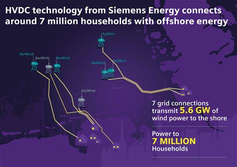 Siemens Energy to Supply Transmission Tech for Offshore