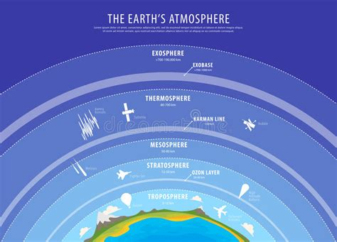 Education Poster - Earth Atmosphere Vector Stock Vector