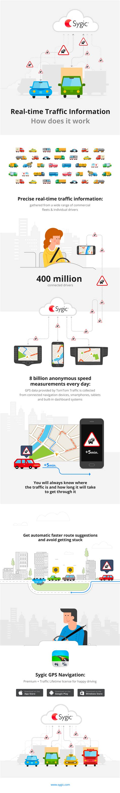 Real-time Traffic Information – How Does it Work? - Sygic
