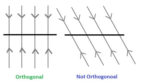 """linear algebra - Why is it called """"Orthogonal Projection"""