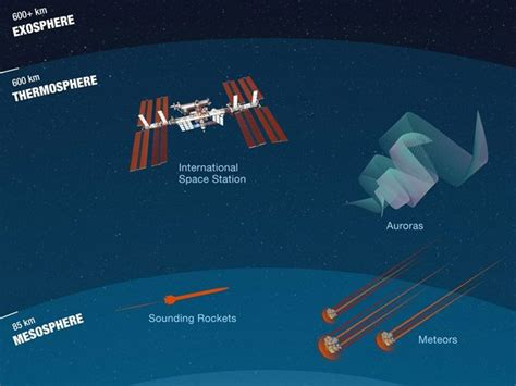 What Is the Thermosphere? [Infographic] - Earth How