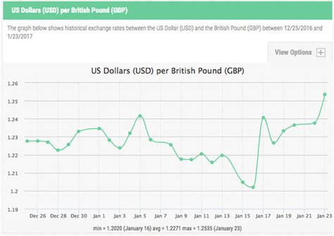 Pound to dollar exchange rate: Sterling UPDATE as court