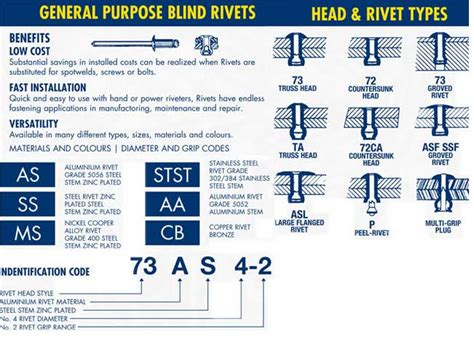 Blind Rivets Guide to Choosing the Correct Rivets